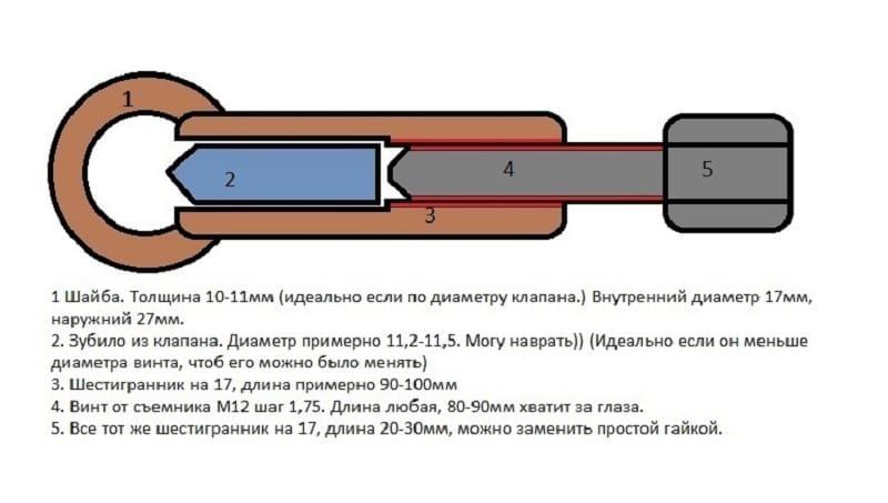 Гайколом: назначение, использование и виды инструмента