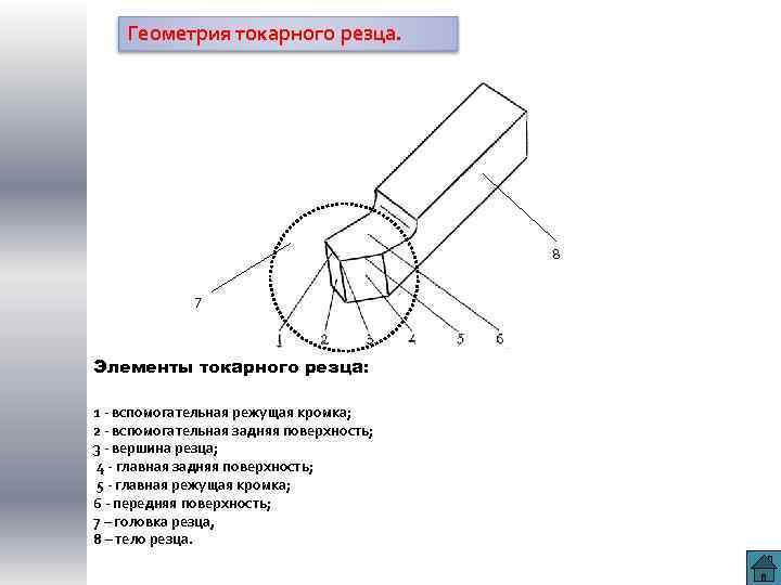 Углы резца в главной секущей плоскости. технология конструкционных материалов. парфеньева и.е. ресурс «micromake». измерение углов резца