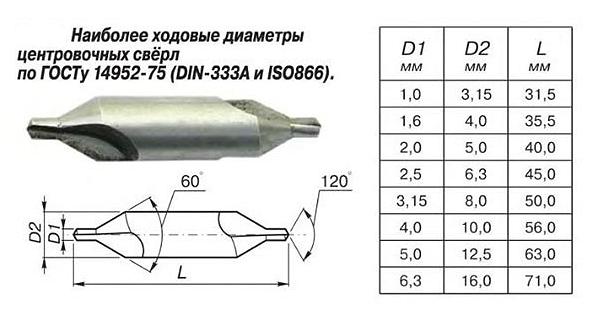 Особенности выбора и эксплуатации центровочных сверл по металлу