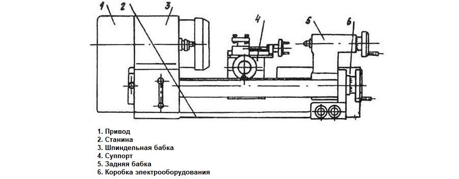 Токарный станок тш-3: характеристики и обзор