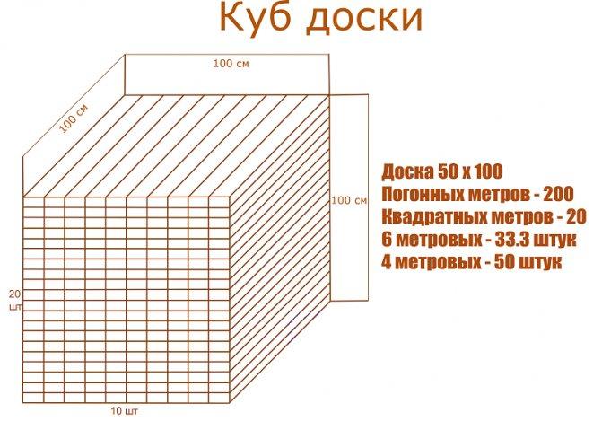 Кубатурник необрезной доски и метод расчёта кубатуры