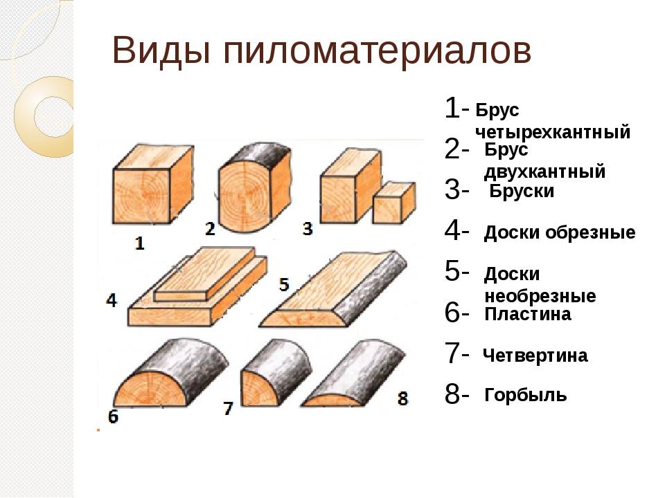 Все о сортаменте пиломатериалов