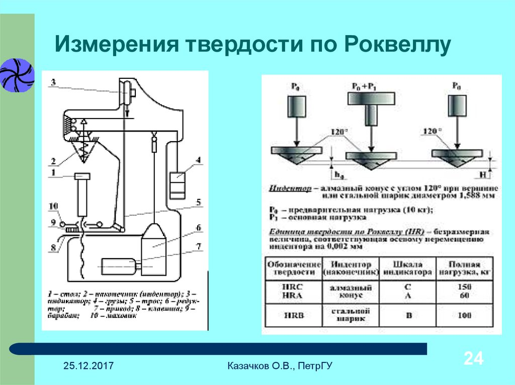 Измерение твердости металлов. методы.