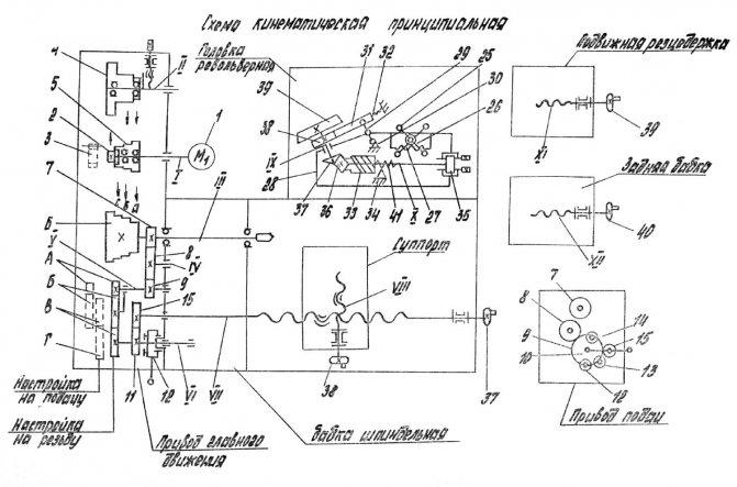 Токарный станок 1м61: особенности, технические характеристики и отзывы