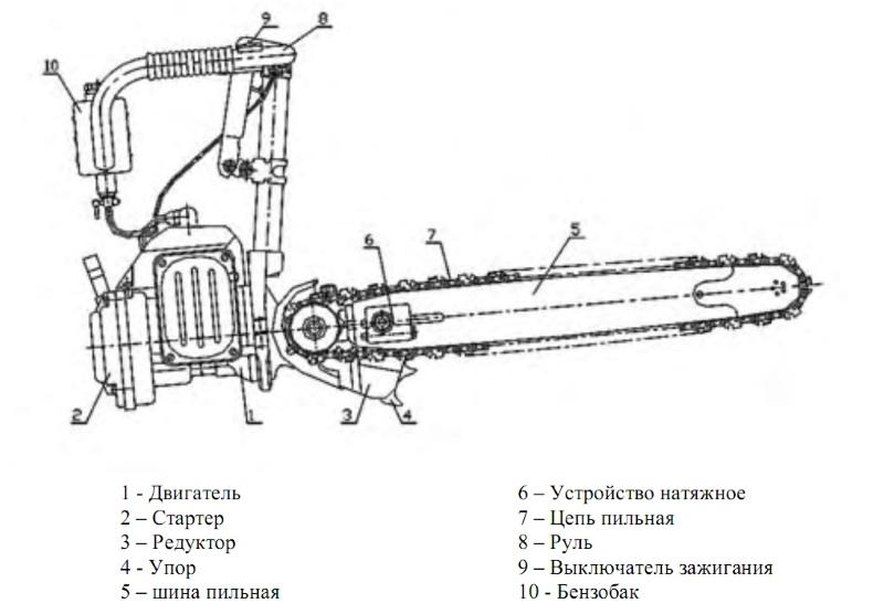 Карбюратор бензопилы мембранного типа: устройство и принцип работы, схема с описанием, отличие от поплавкового