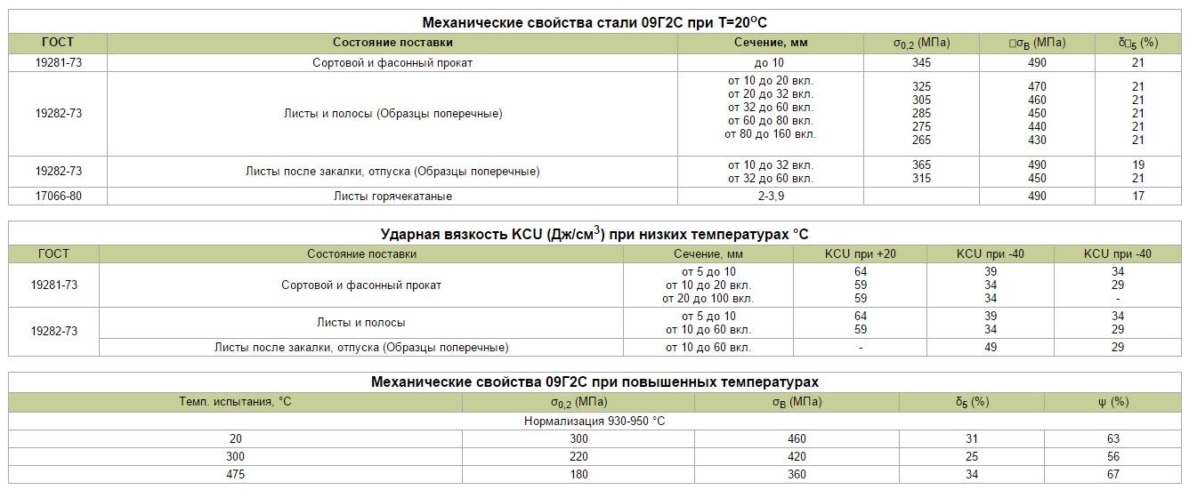 Сталь марки с245 - расшифровка и характеристики