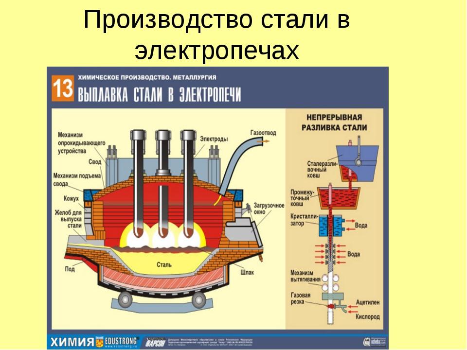 Варианты технологий выплавки стали в открытых дуговых печах. методы плавки стали в дуговых печах