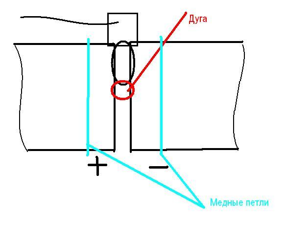 Способ устранения магнитного дутья