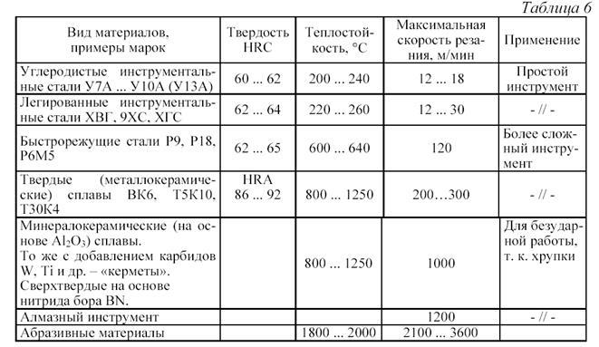 Сталь р18: характеристики и сравнение с р6м5