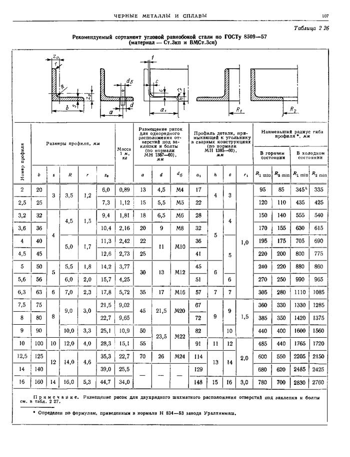 Сортамент равнополочных уголков по ГОСТ