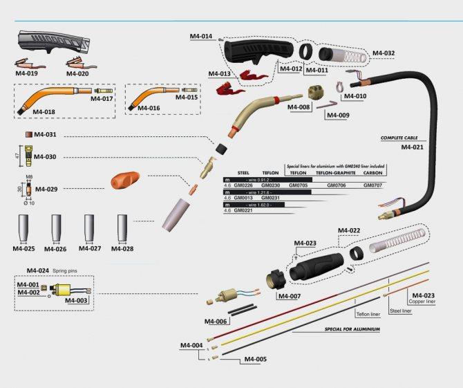Подающий механизм для сварочного полуавтомата: устройство, принцип работы, схема сборки и регулировка