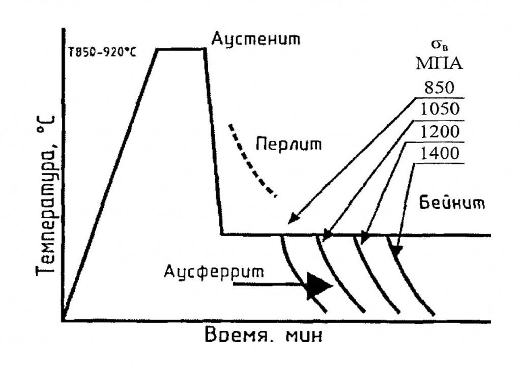 Элементы теории термической обработки