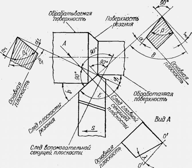 Резец подрезной токарный: гост, геометрия, классификация, режимы