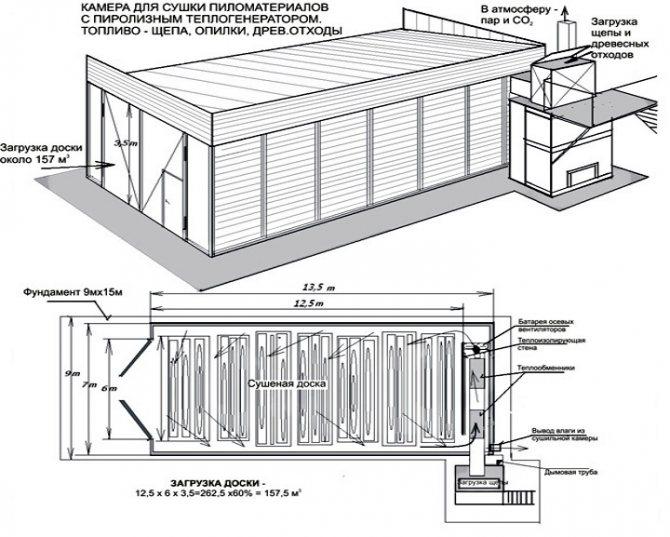 Сушильные камеры для пиломатериалов: устройство и изготовление