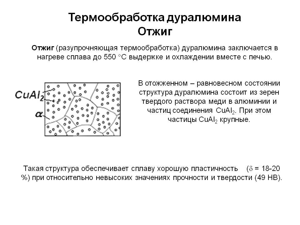 Термообработка алюминиевых сплавов