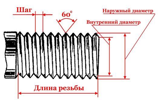 Как нарезать резьбу вручную плашкой и метчиком