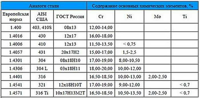 Круг нержавеющий aisi 321 купить в москве по цене от 260 рублей за кг.