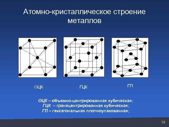 Кристаллическое строение металлов. кристаллическая решетка металлов. металлы в периодической системе менделеева