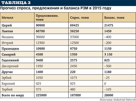 """Итоги конференции """"редкоземельные металлы 2019"""""""