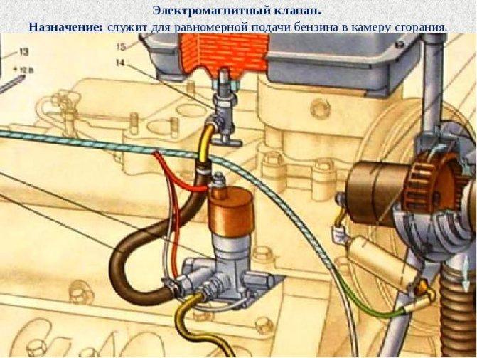 Соленоидный электромагнитный клапан — характеристика запирающих устройств  подробно, на фото