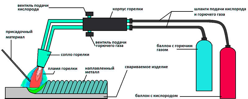 Резка металла кислородно-пропановым резаком