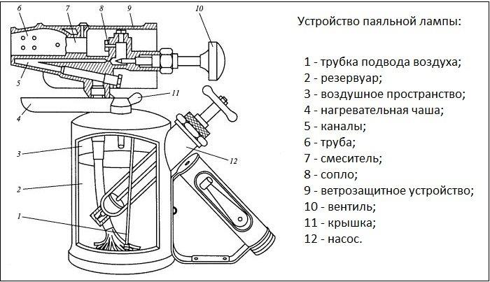 Ремонт паяльной лампы своими руками: чистка жиклера, устранение неполадок в работе насоса и промывка