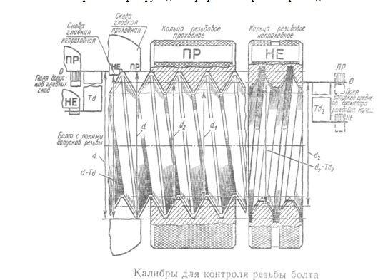 Средства измерения и контроля резьбовых соединений - домашний уют - журнал