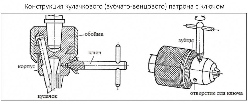Как снять патрон с дрели