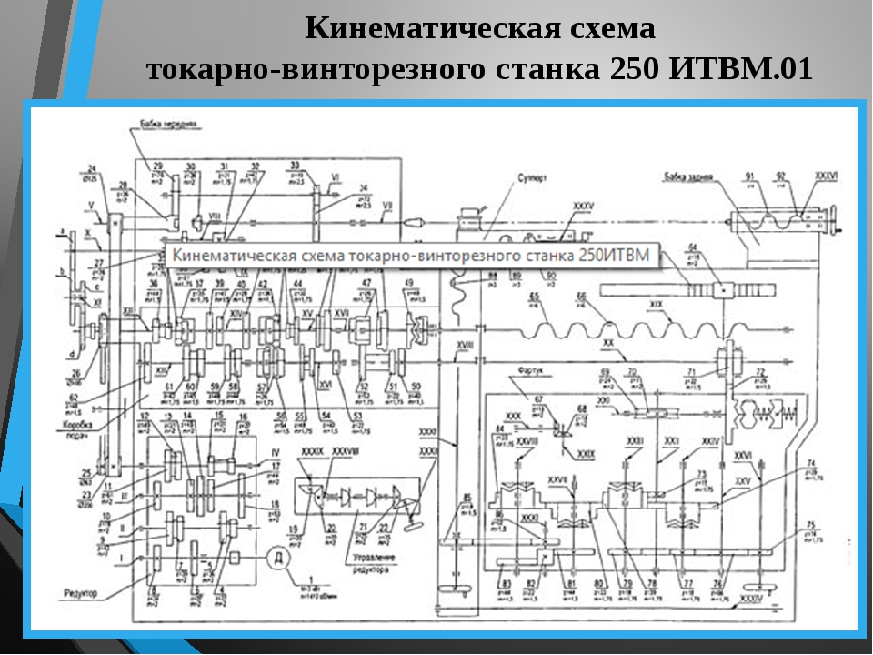 Характеристики токарного станка иж-250: паспорт и описание
