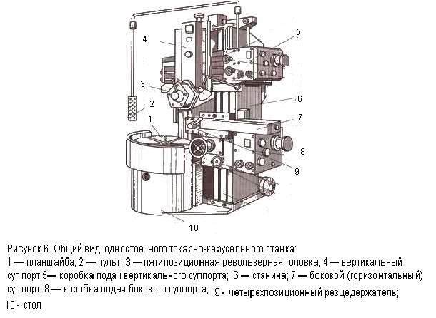 Токарно-карусельный станок 1525   1525ф1   характеристики   описание