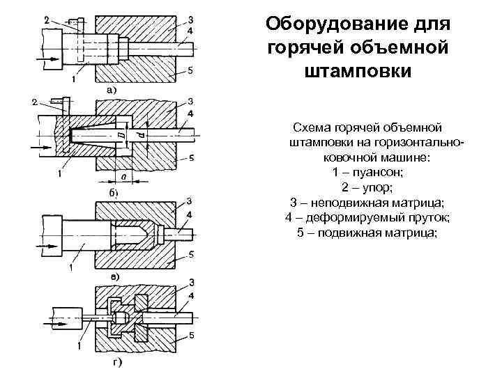 Штамповка металла (горячая, холодная) - технология, плюсы и минусы