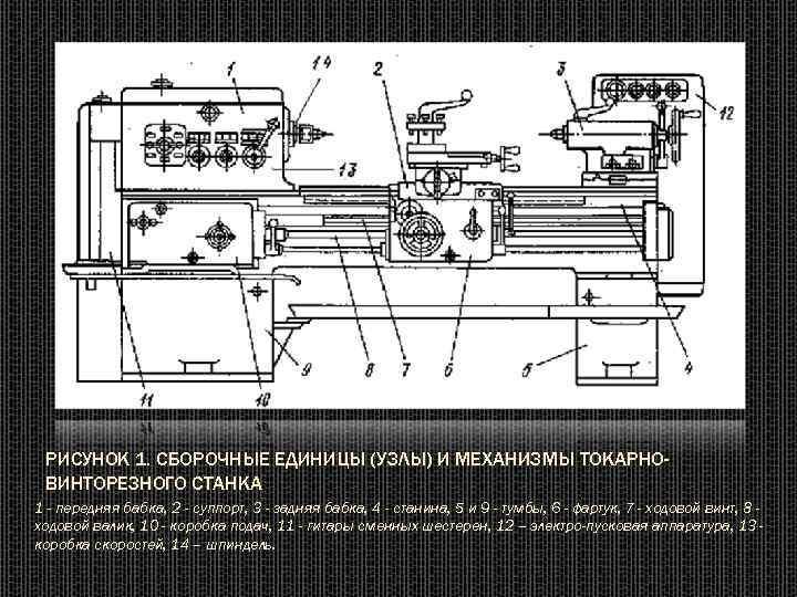 Технические характеристики токарно-винторезного станка 1е61м, схемы