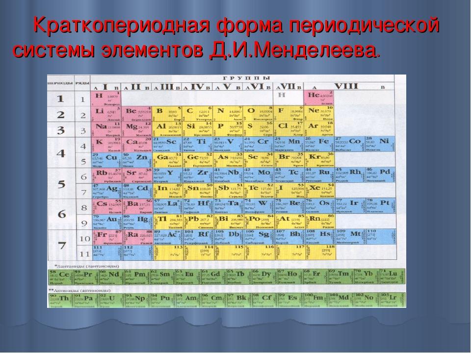 Лантаноиды и актиноиды: положение в периодической системе