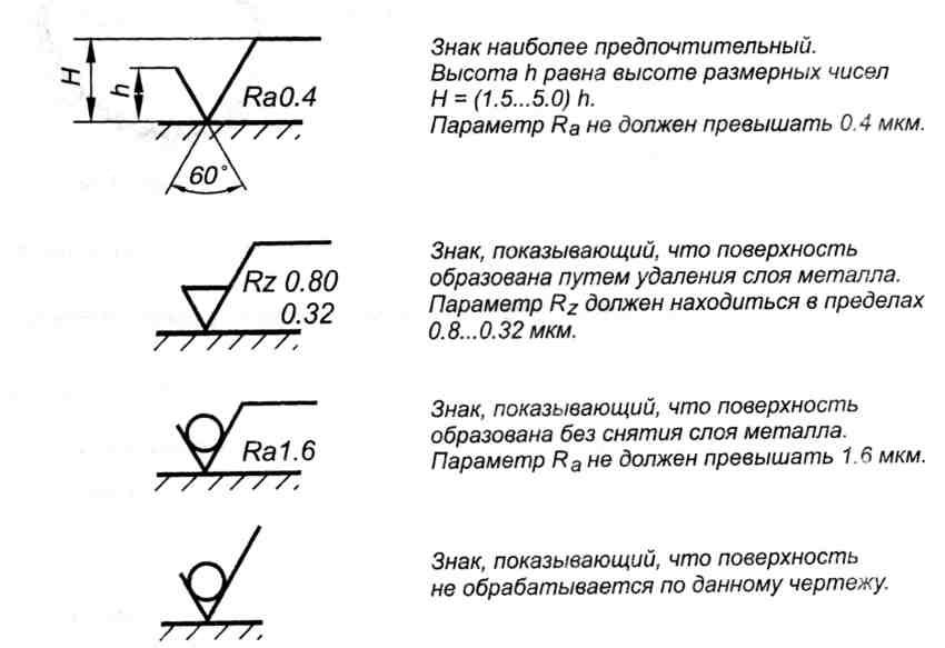§ 94. обозначение шероховатости поверхностей на рабочих чертежах деталей