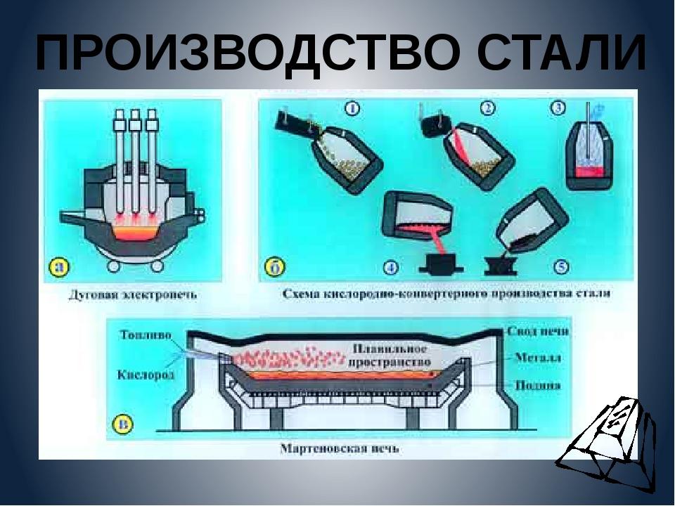 Этапы выплавки стали   металлургический портал metalspace.ru