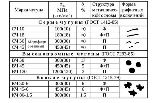 Как расшифровать марку стали. обозначения типов сталей и сплавов