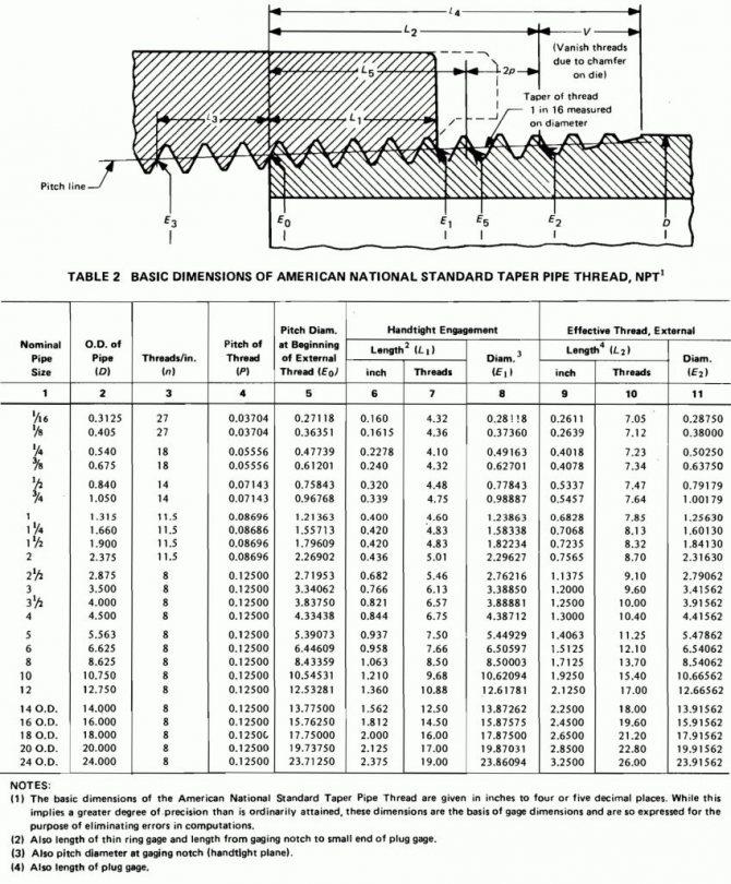Таблица дюймовых резьб. классификация
