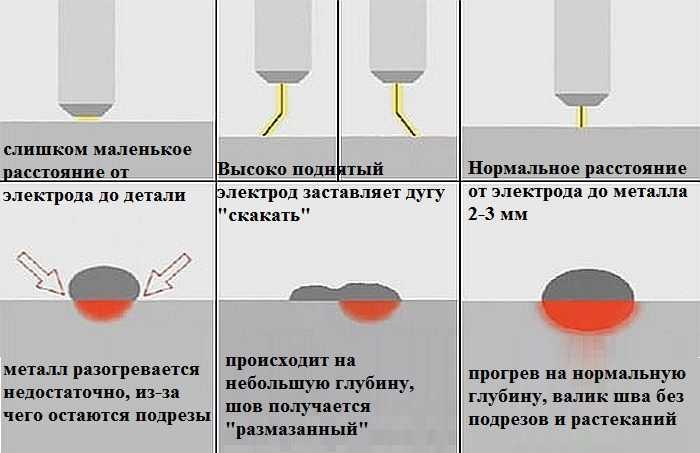Сварка инвертором для начинающих: как научиться варить с нуля + основы дуговой сварки