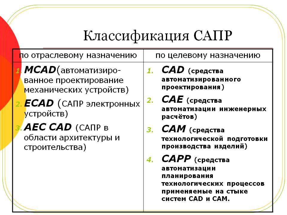 Глава 3. состав и структура сапр