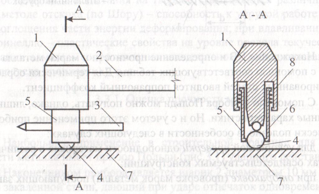 Электронный молоток шмидта (склерометр): принцип работы и инструкция по применению