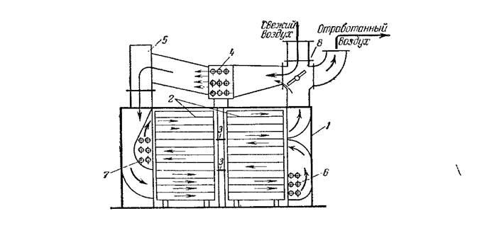 Сушильные камеры для пиломатериалов — устройство и изготовление