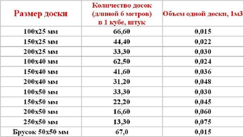 Как посчитать кубатуру бревна: способы вычислений, таблицы из нормативных документов