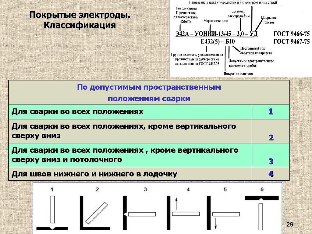 Обозначение сварных швов