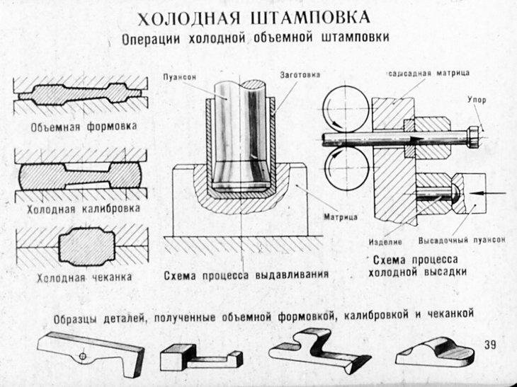 Виды и способы современной штамповки металла. основные нюансы и технология штамповки