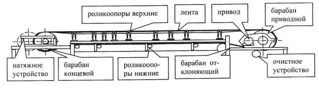 3d-модели и чертежи конвейеров