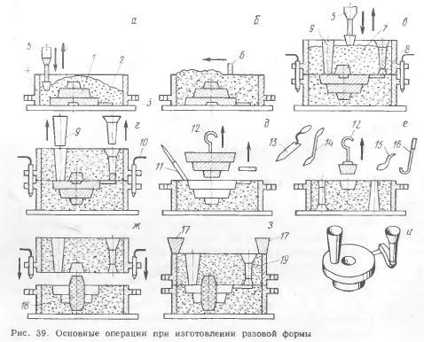 Справочник: полное руководство по литью в песчаные формы