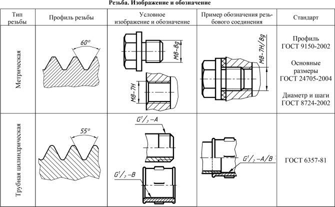 Основные параметры резьбы и единицы измерения
