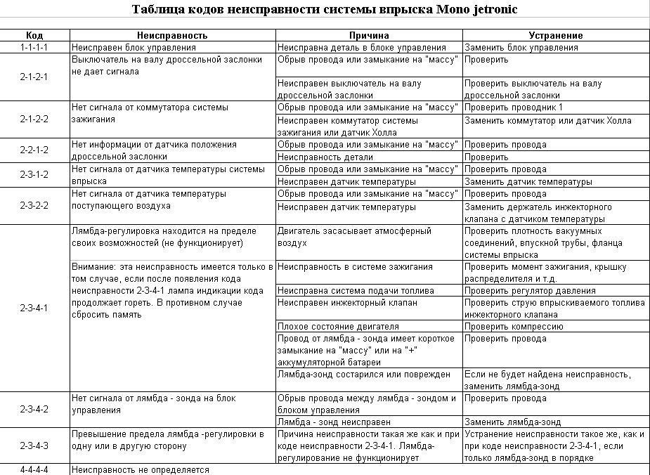 Признаки сгоревших поршневых колец двигателя автомобиля. статьи компании «angarmotorov.ru»