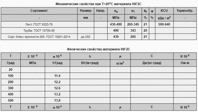 Сравнение стали 17г1с и 17г1с-у: разница в применении