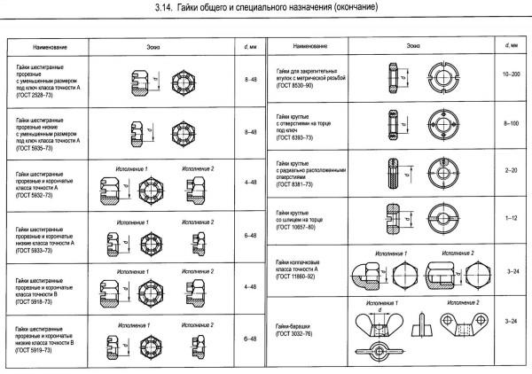 Как определить класс прочности дюймовых и метрических болтов
